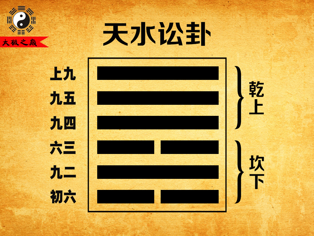 《易經》全文繁體版:第六卦_訟卦:天水訟(坎下乾上)