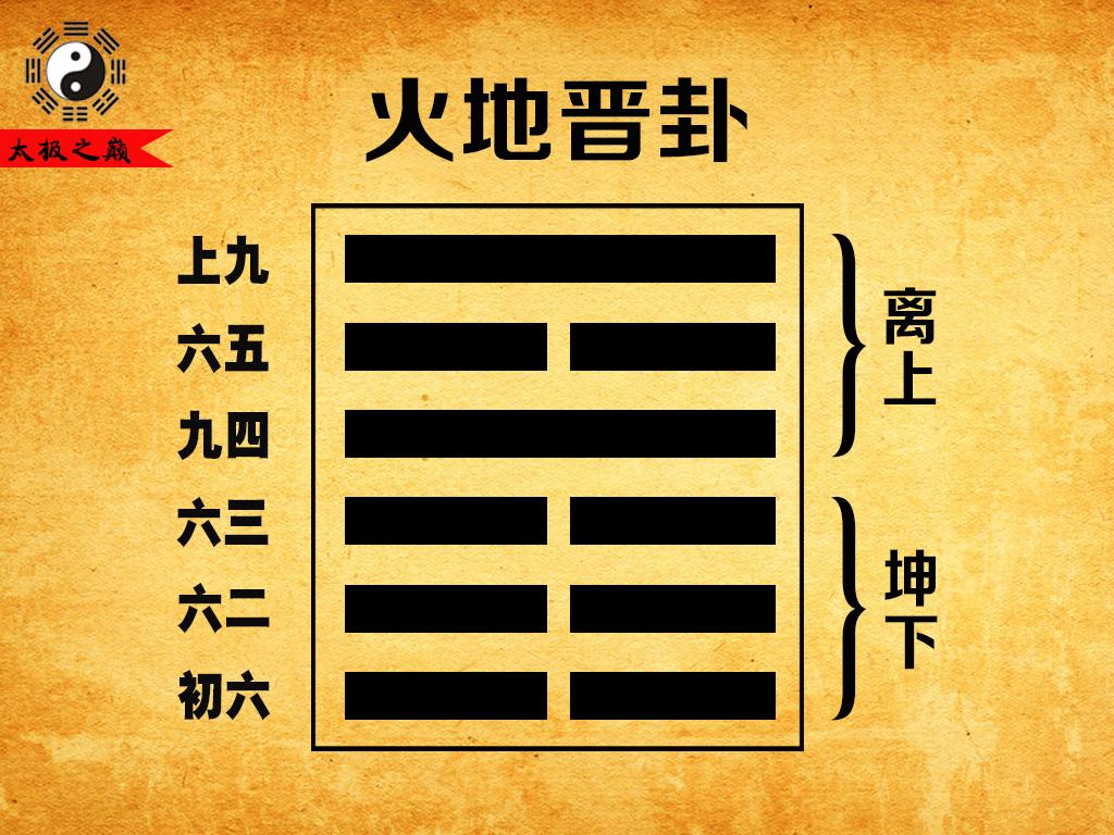 35、第三十五卦乾宫(游魂):火地晋卦(离上坤下)