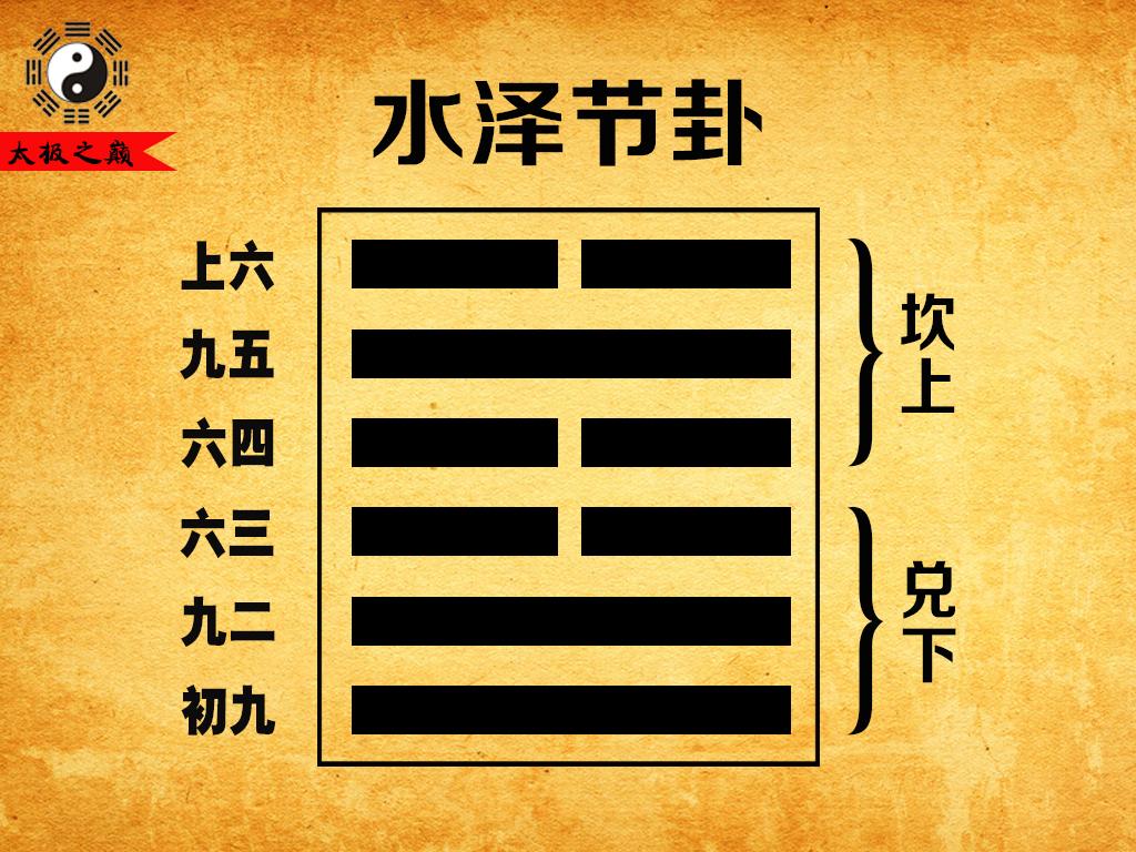60、第六十卦坎宫(一世):水泽节卦(坎上兑下)