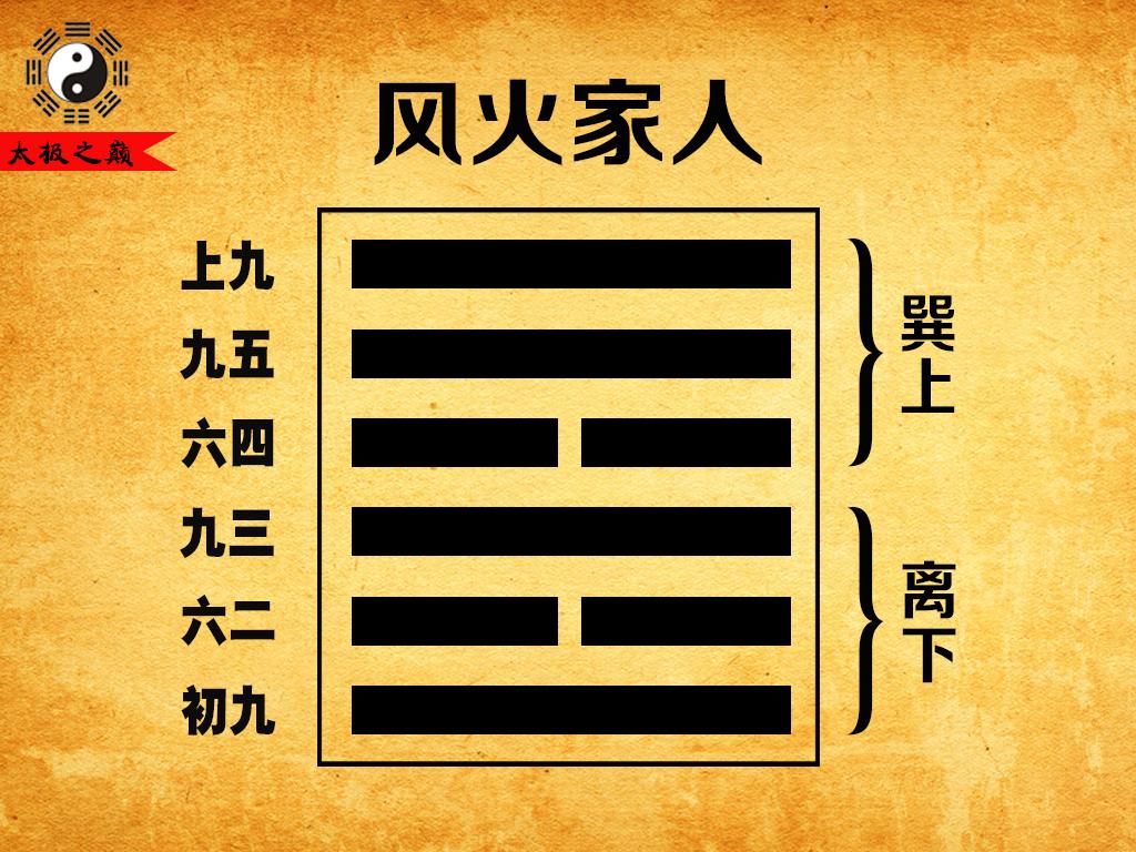37、第三十七卦巽宫(二世):风火家人(巽上离下)