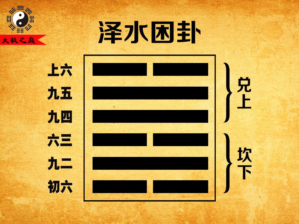 47、第四十七卦兑宫(一世):泽水困卦(兑上坎下)