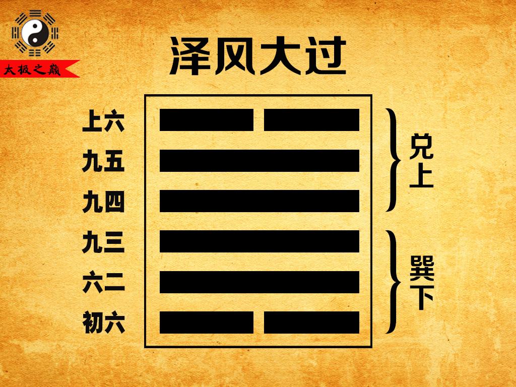 28、第二十八卦震宫(游魂):泽风大过(兑上巽下)