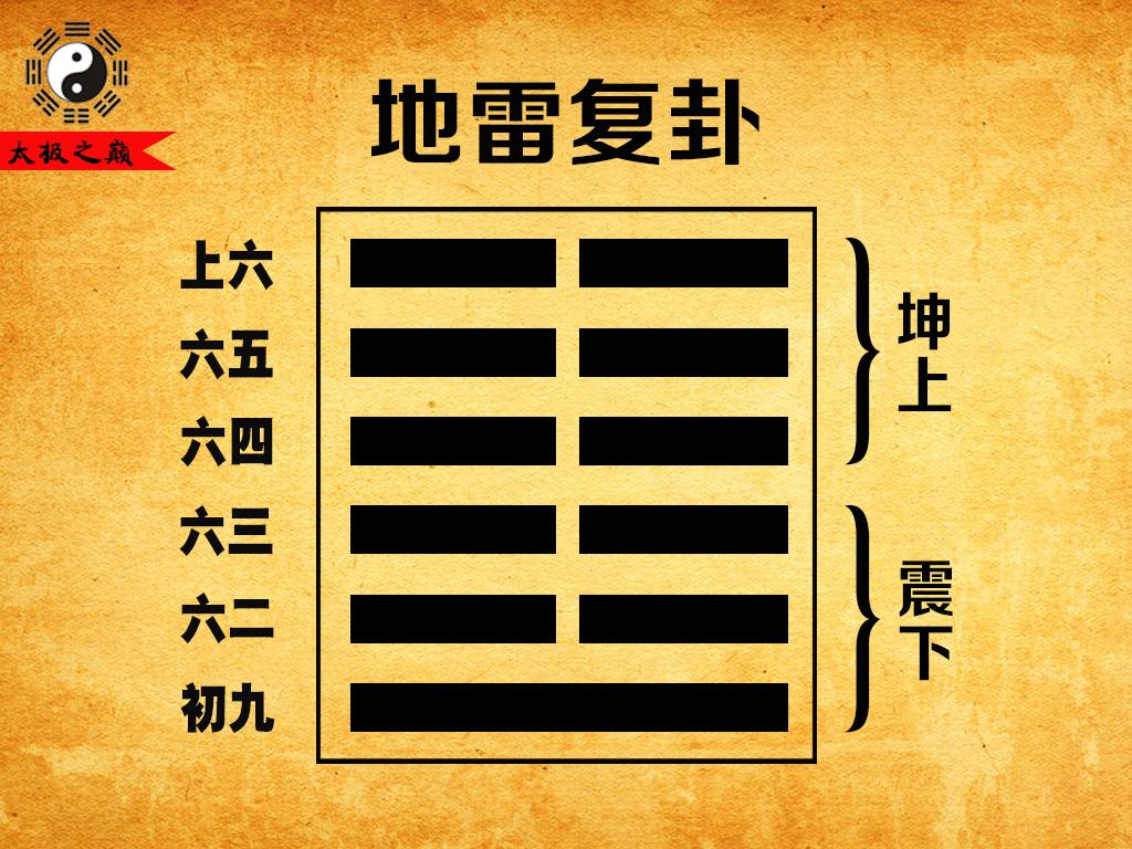 24、第二十四卦坤宫(一世):地雷复卦(坤上震下)