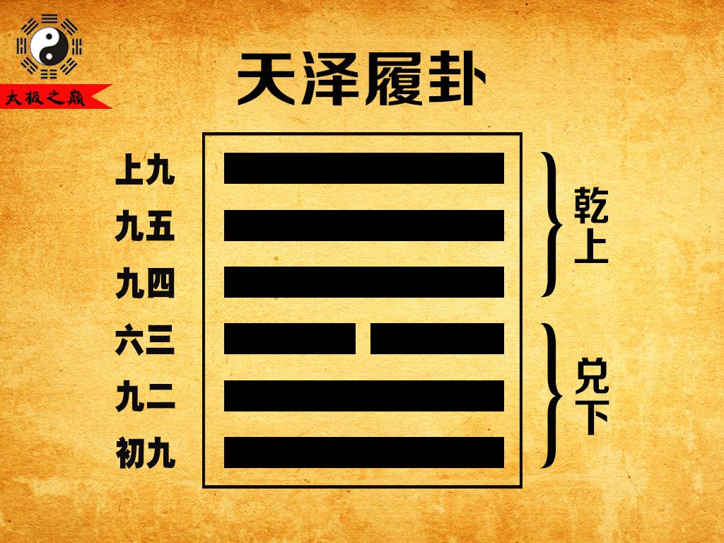10、第十卦艮宫(五世):天泽履卦(乾上兑下)