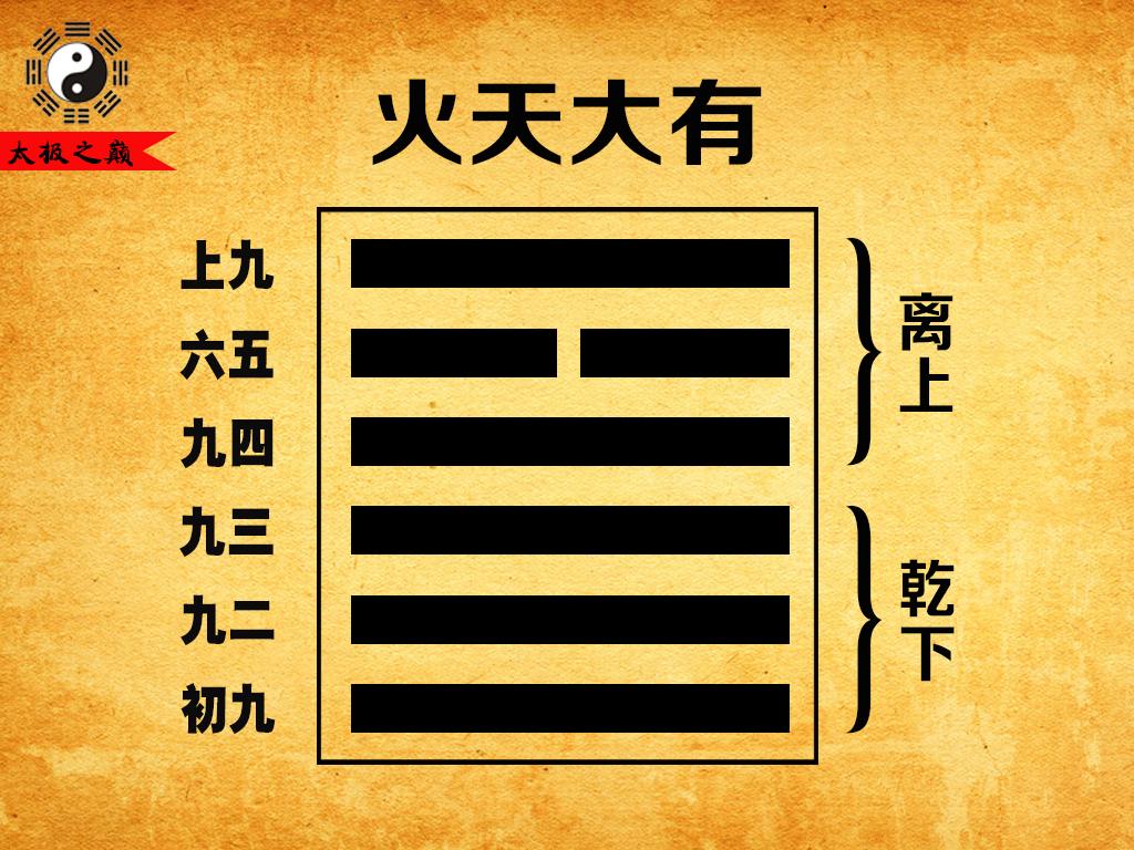 易经六十四卦第十四卦:大有正解-火天大有(离上乾下)