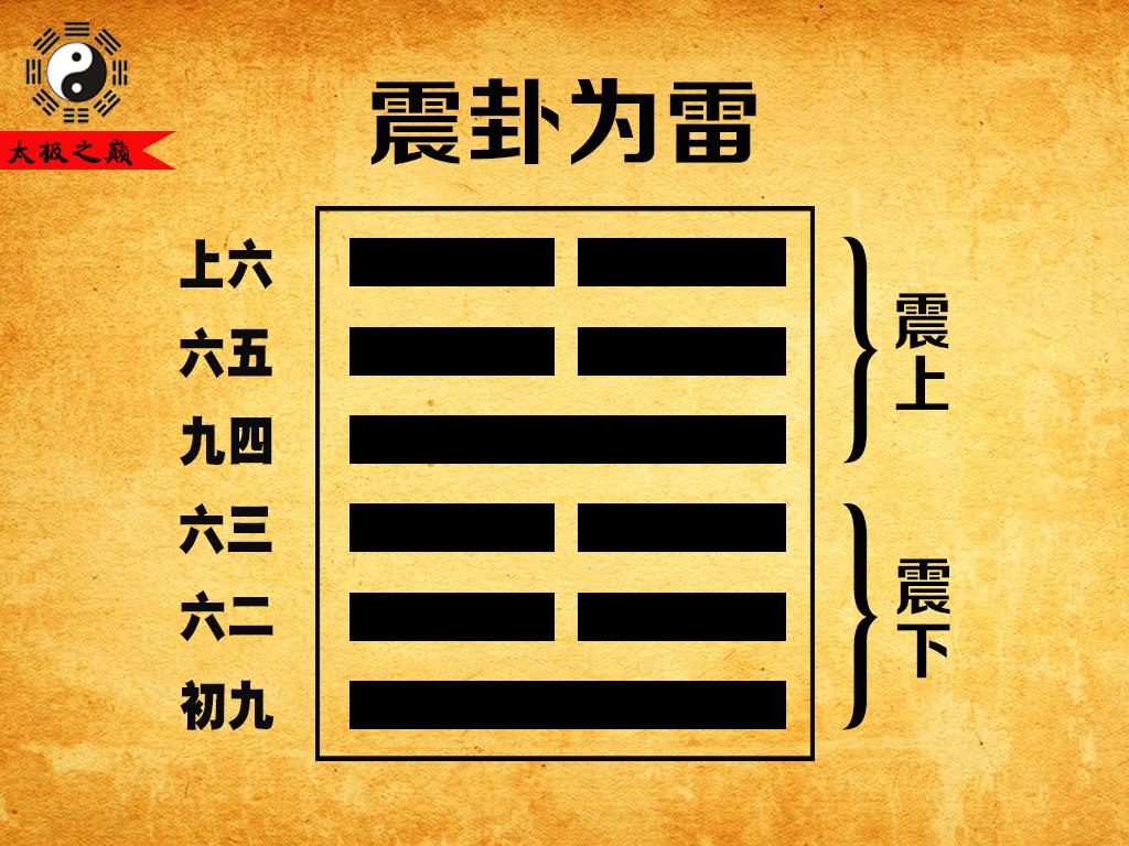 51、第五十一卦震宫(上世):震卦为雷(震上震下)